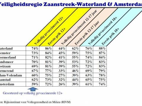 Vaccinatiegraad in Waterland