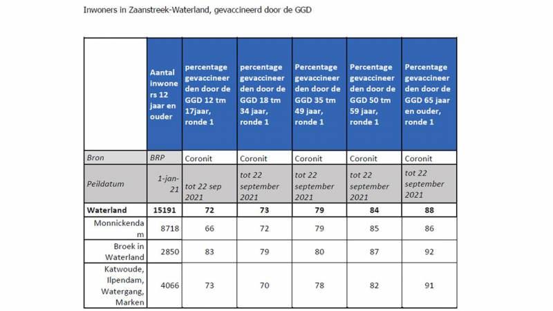 Vaccinatieopkomst in Waterland